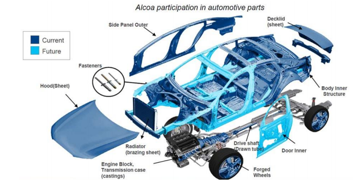 Aluminum Die Casting for Automotive Industry | INVESTMENT